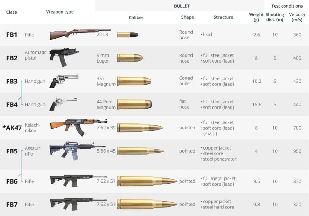 Tableau classification des classes de résistance